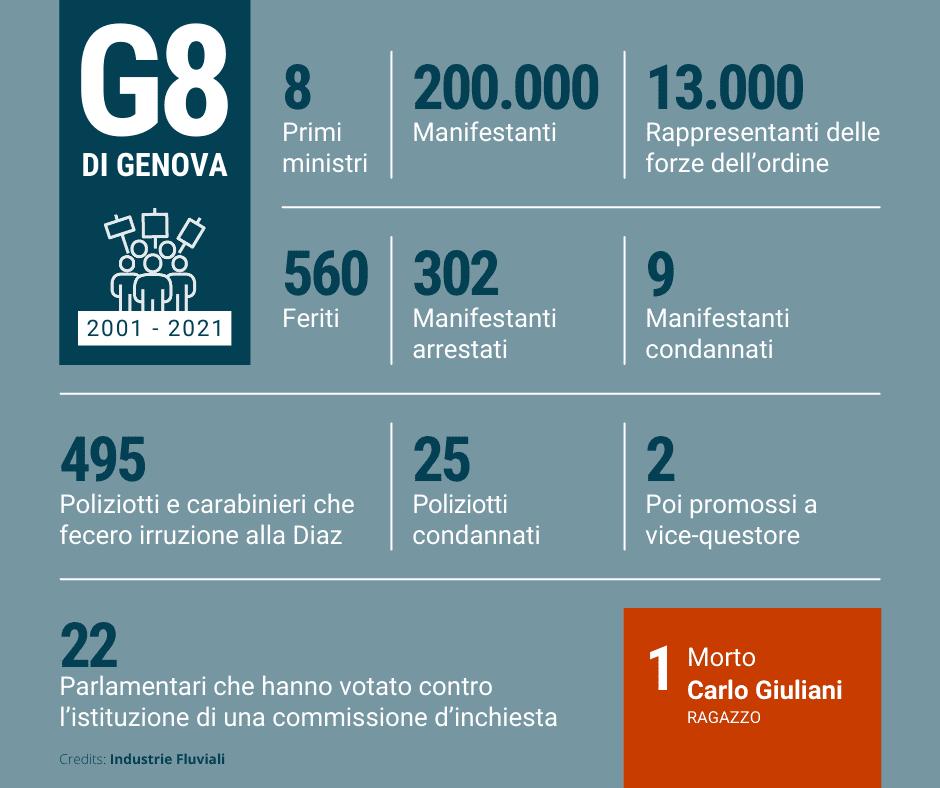 Genova dopo il G8
